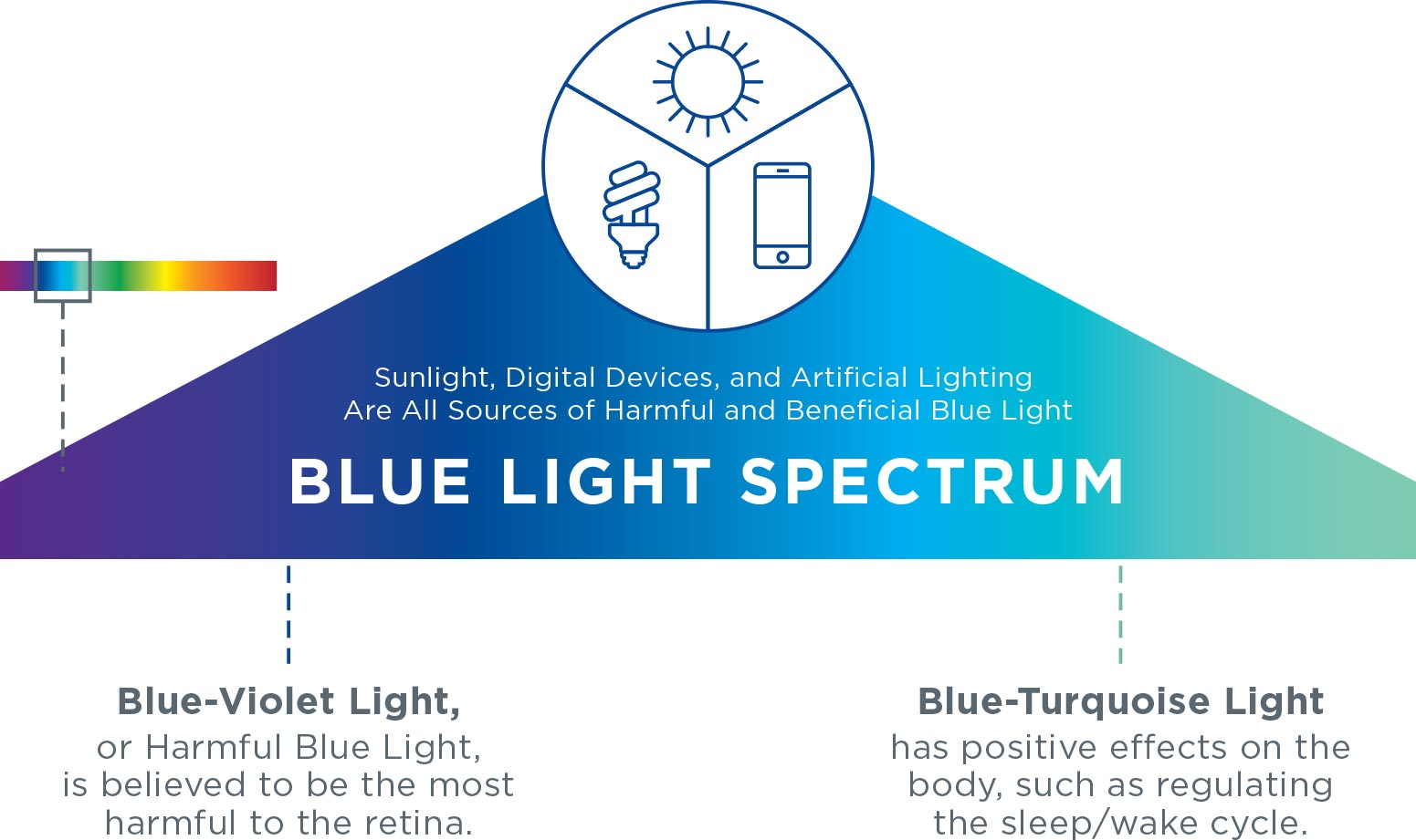 Image result for essilor blue light filter